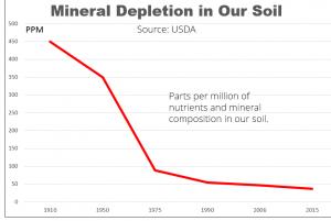 mineral-depletion1